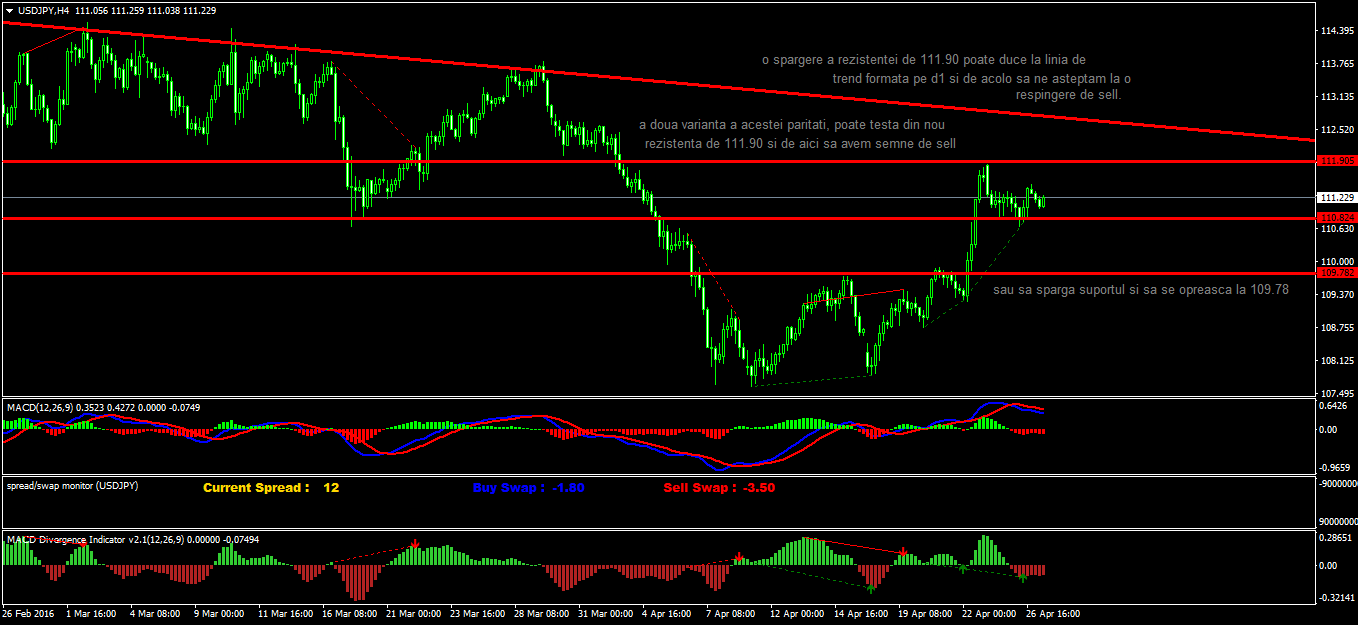 Forex analize